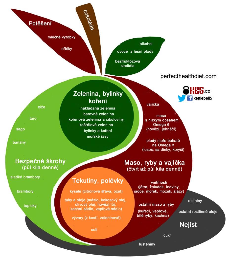 Zdravá výživa - Perfect Health Diet