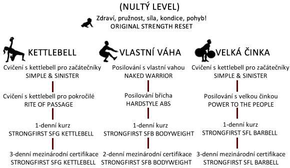Kettlebell, cvičení s vlastní vahou a vlekou činkou - KB5 a StrongFirst semináře