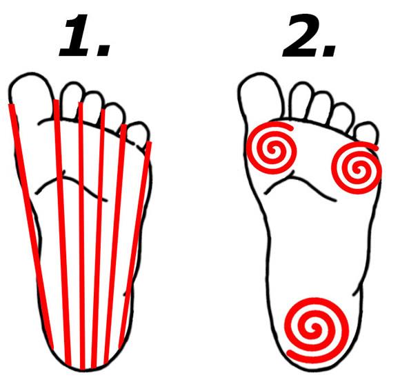 Dráhy rolování chodidel