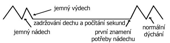 Měření BOLT skóre - Buteyko