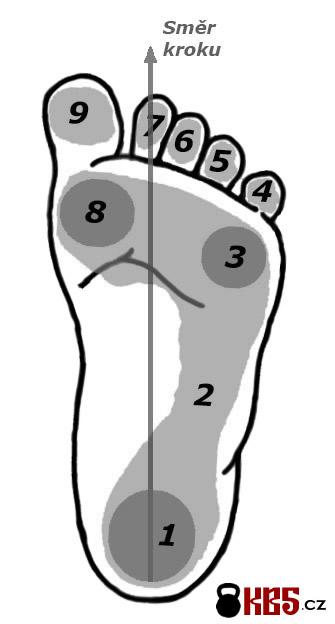 Na slabých chodidlech silné tělo nevybudujete: Krok 2 - pohyblivost